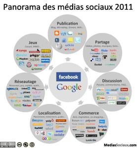 Panorama des médias sociaux 2011 CC mediassociaux.fr