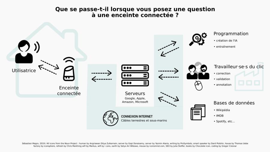 Que se passe-t-il lorsque vous posez une question à une enceinte connectée ? / Sébastien Magro, 2019