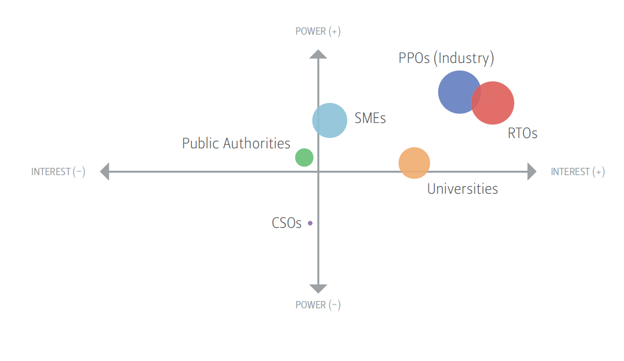 Matrix of CSOs and other stakeholders' perception and