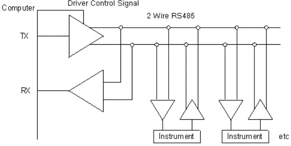 what is rs485 and its difference between rs232  latest open