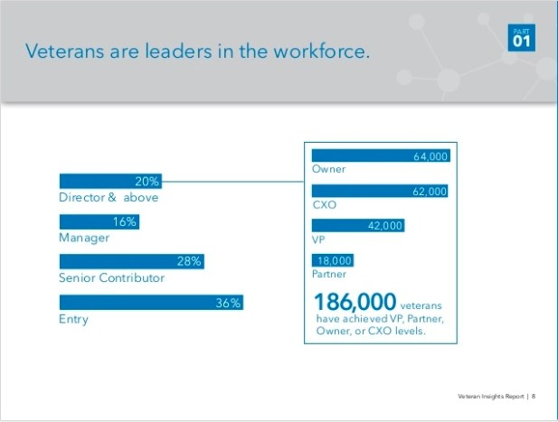 statistics on veterans in leadership roles