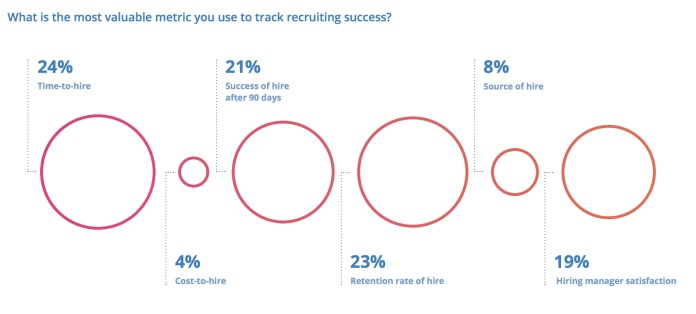 recruiter questions how recruiters define success