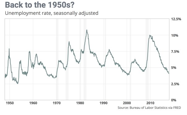 lowest unemployment since the 1950s