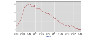 umemployment dropping