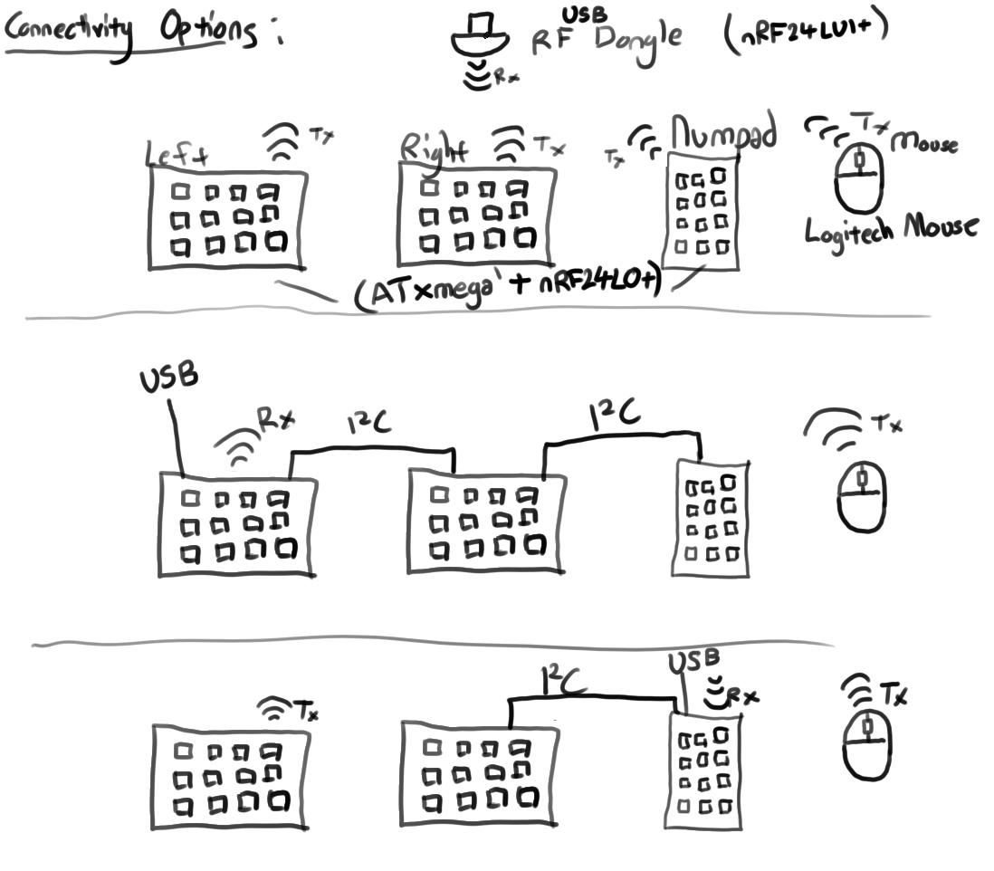 Split keyboard firmware configuration