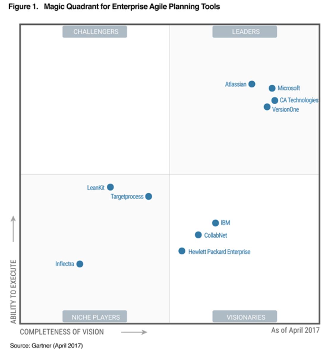 Atlassian Is The Leader In The Gartner Magic Quadrant