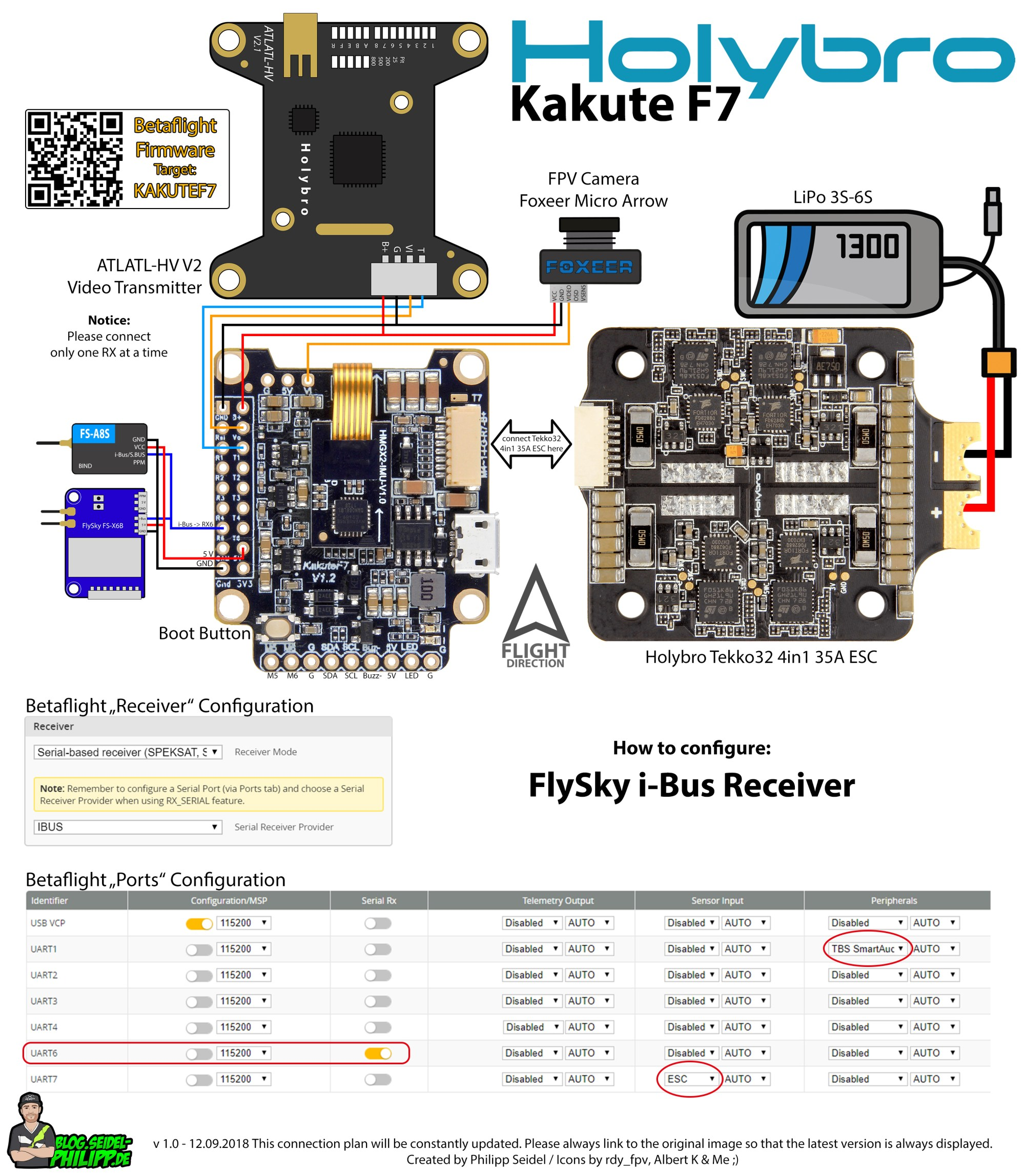 hight resolution of flysky receiver
