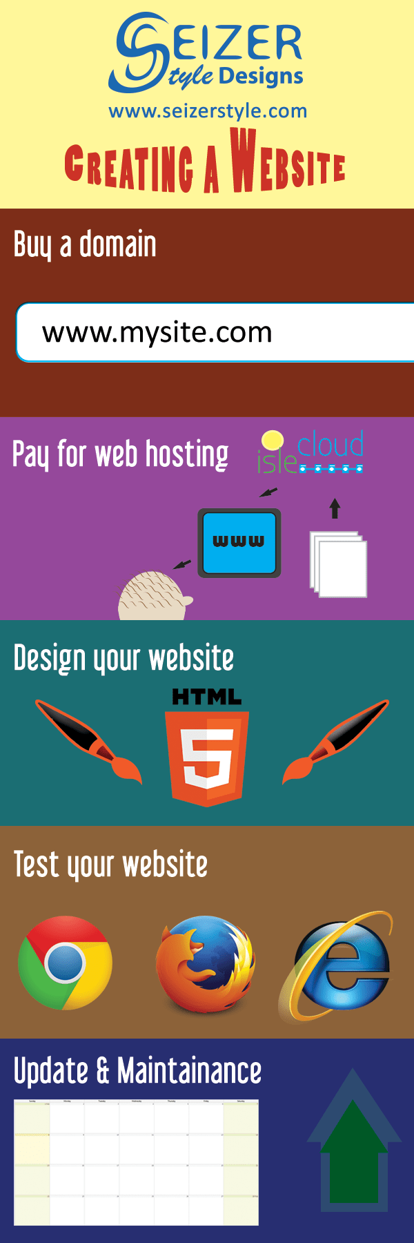 Creating A Website Infographic