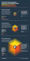 types-quantum-computers-7915887