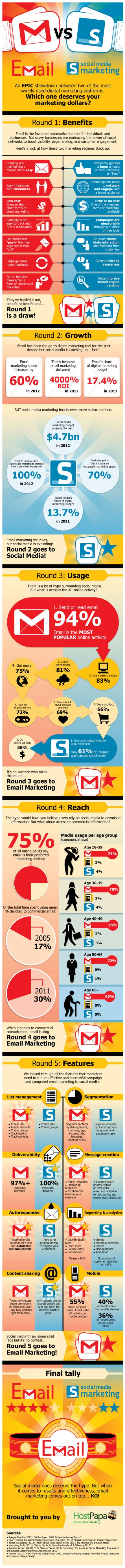 email vs redes sociales