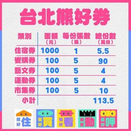 熊好券 圖片來源:台北市政府