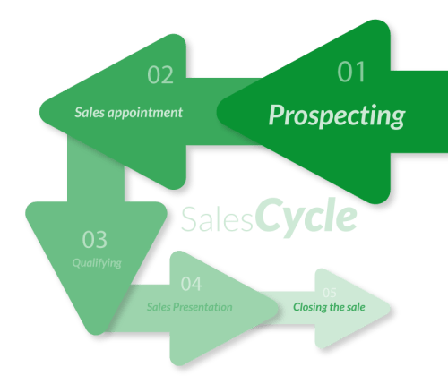 Infographic: The Sales Cycle