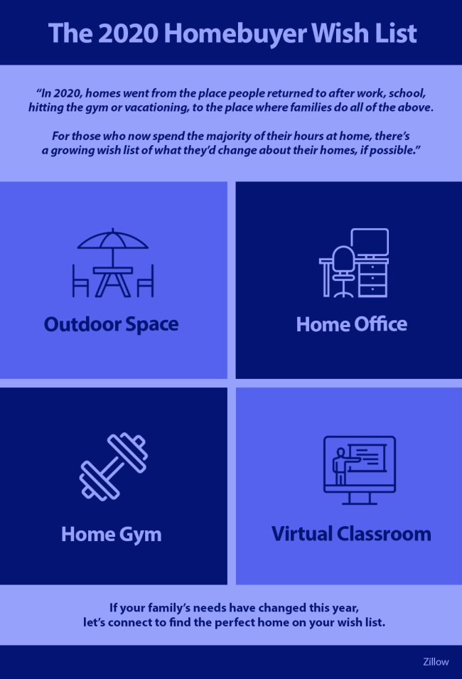 The 2020 Homebuyer Wish List [INFOGRAPHIC] | Simplifying The Market