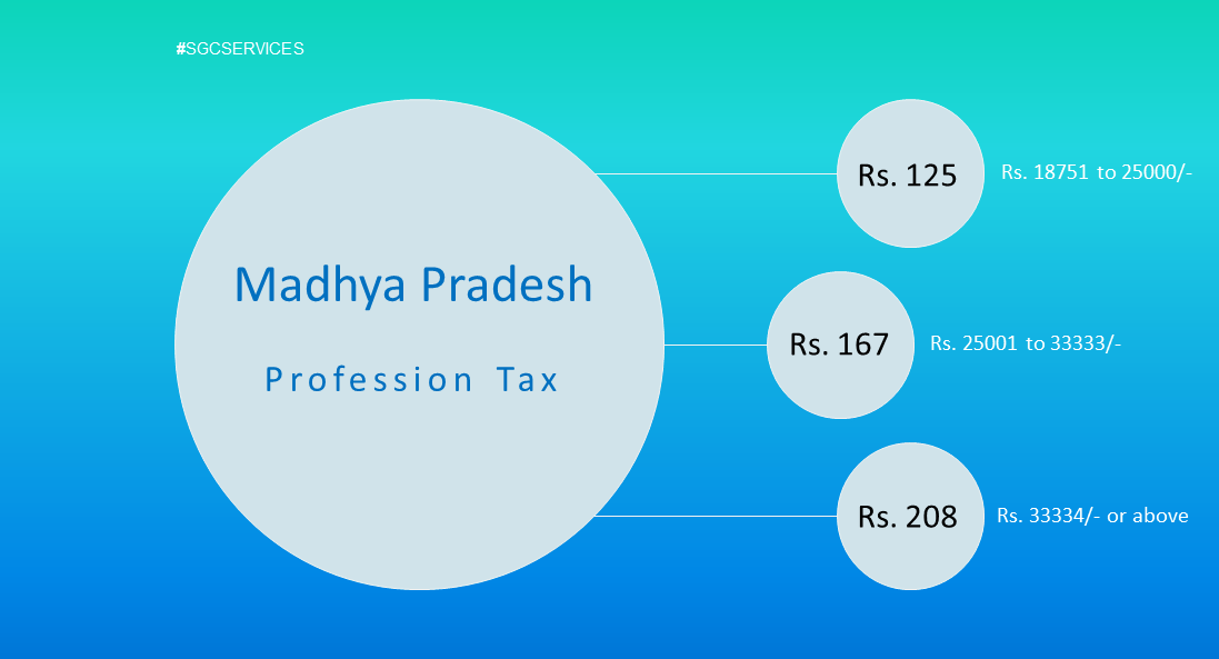 Madhya Pradesh Professional Tax (PTAX) Revised Slab Rate