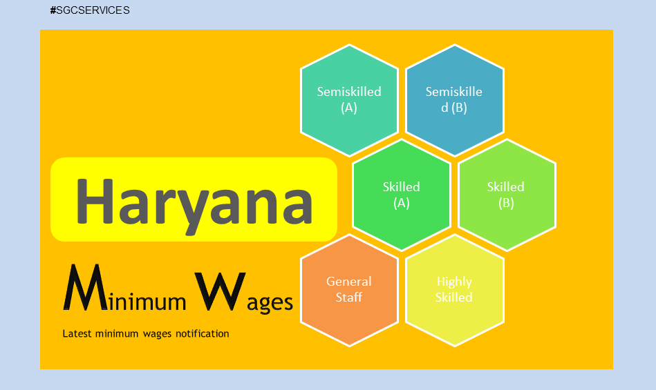 Minimum Wages In Haryana Has Been Revised With Effect From