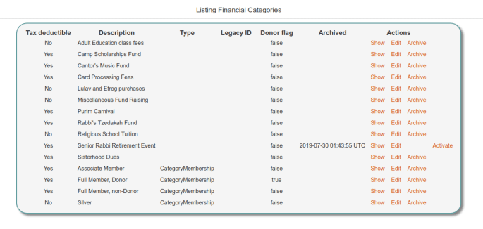 Archiving Financial Categories