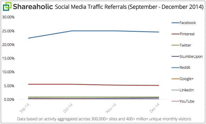 Cara Menggunakan Pinterest untuk meningkatkan Traffic Blog