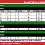 Conventional Conforming DU Refi-HARP