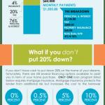 Less Down No Mortgage Insurance Loan Programs