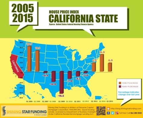 California Home Price Index - 06-09-15
