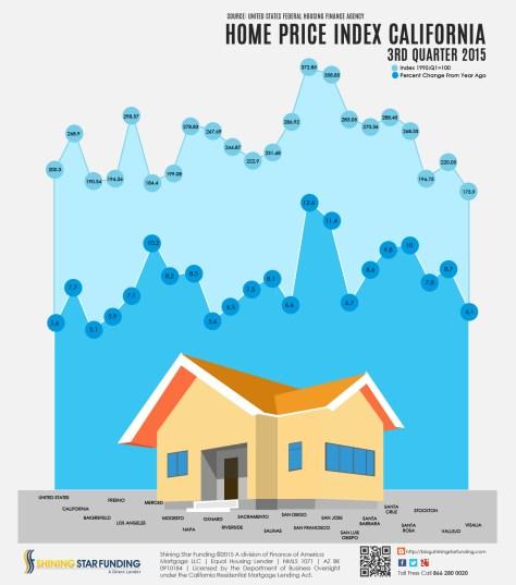 Home Price Index – California – 3rd Quarter   Shining Star