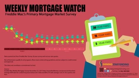 Weekly Mortgage Watch - November 25 2015