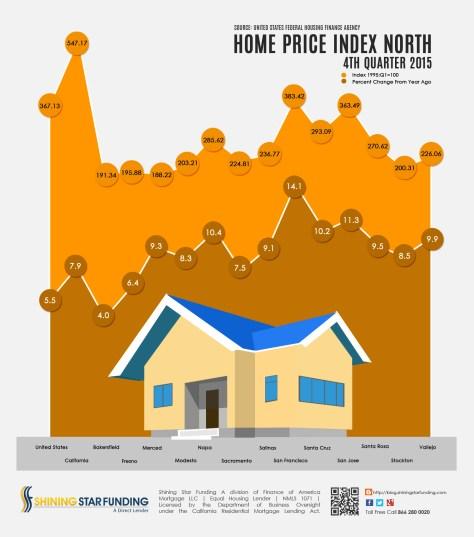 Home Price Index North - 4th Quarter