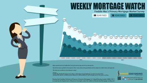 Weekly Mortgage Watch - May 12 2016 (1)