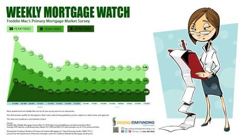 Weekly Mortgage Watch - May 19 2016