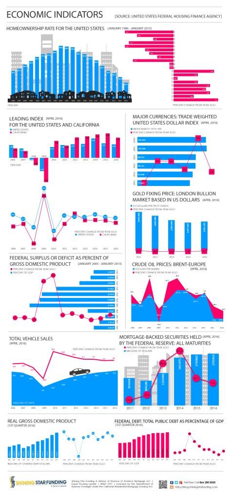 Economic Indicators - April 2016
