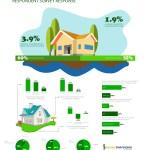 Fannie Mae Housing Survey – October 2016
