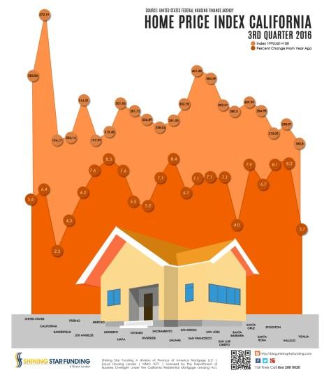 home-price-index-california-3rd-quarter-2016