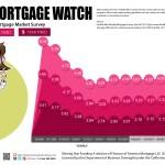 Weekly Mortgage Watch – June 08 2017