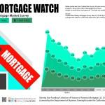 Weekly Mortgage Watch – May 03, 2018