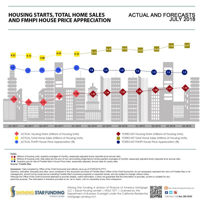 Freddie Mac Housing Starts – Home Sales – House Price Appreciation