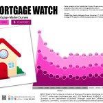 Weekly Mortgage Watch – November 27, 2019
