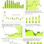 Economic Indicators – December 2019
