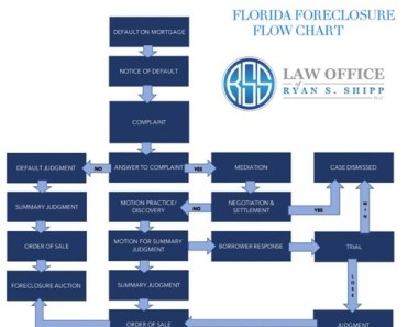 Florida Foreclosure Flow Chart