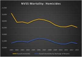 NVSS Mortality-Homicides