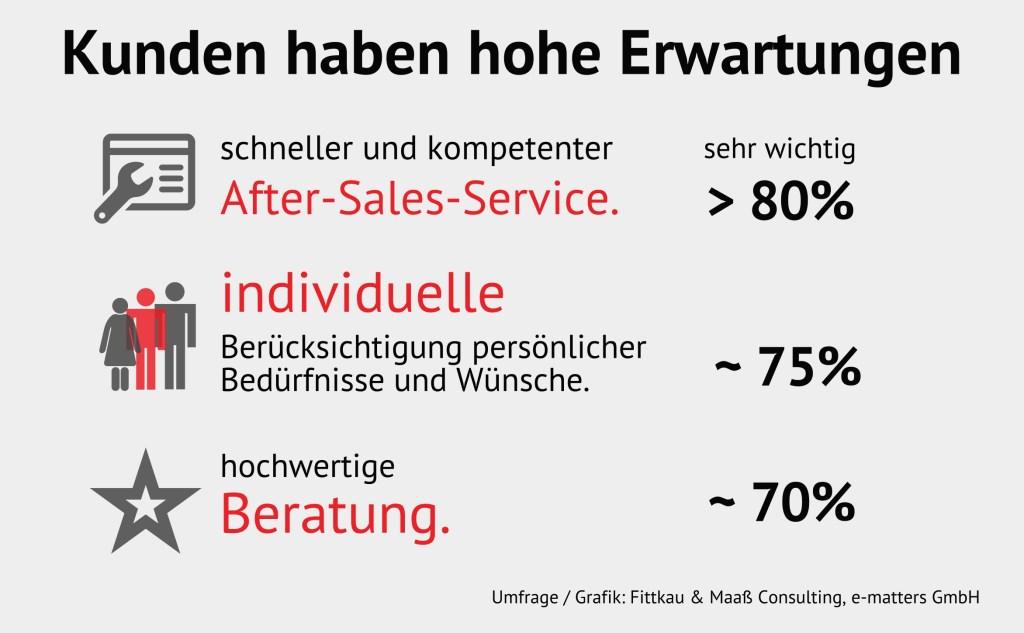 Hohe-Kundenerwartungen-1024x633 Einkauf in stationären Geschäften: Was ist Kunden wichtig?