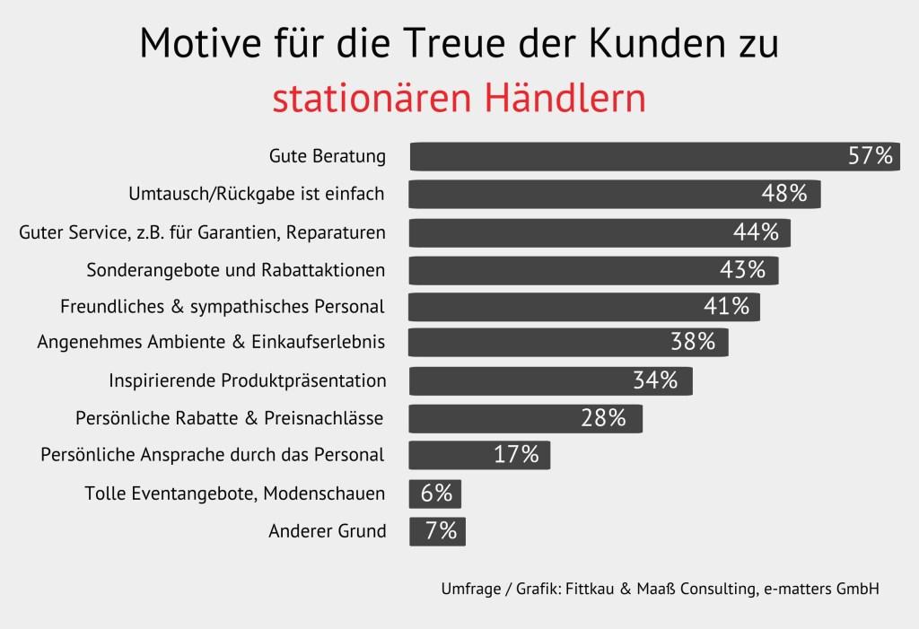 Tabelle_Motive-Treue-zu-Filialen-1024x701 Einkauf in stationären Geschäften: Was ist Kunden wichtig?