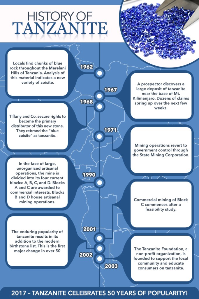 Tanzanite timeline infographic.