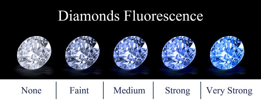 Diamond fluorescence chart.