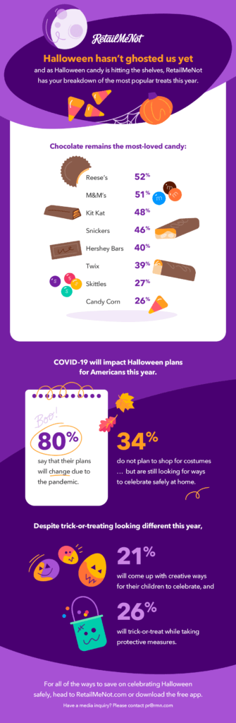 Most popular Halloween candy infographic.