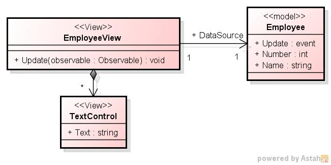 「C# での Observer パターンの実装 2 - event による実装 1」のクラス図