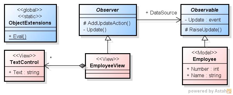 「C# での Observer パターンの実装 3」のクラス図