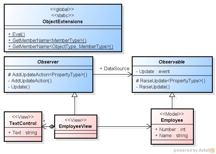 「C# での Observer パターンの実装 4」のクラス図