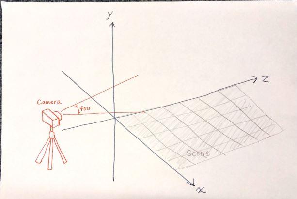 3. シーン (空間) の作成