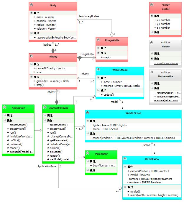 多体問題シミュレーション WebGL版のクラス図