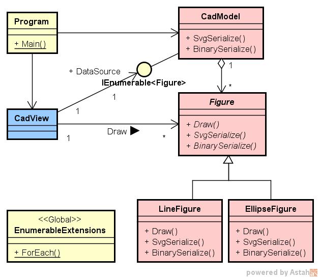 シリアライズ機能を付けた CAD のクラス図の例